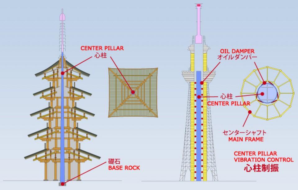 5 Bangunan Di Jepang Tahan Gempa Dengan Sistem Struktur Konstruksi Yang Berbeda Himateks Unila